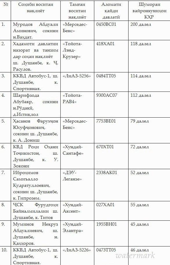 Контрольно ревизионная группа при Центральной комиссии по выборам  Контрольно ревизионная группа при Центральной комиссии по выборам и проведению референдумов Кыргызстана сообщила о движении денежных средств из